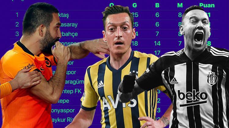 Son dakika: Süper Lig'de 600 milyon liralık şampiyonluk yarışı! Beşiktaş, Galatasaray ve Fenerbahçe…